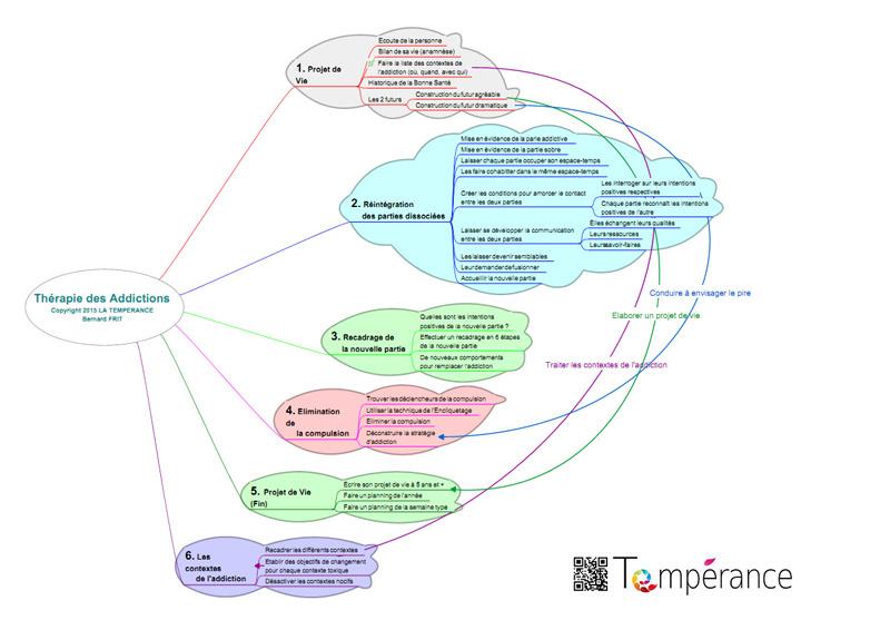 Carte mentale (mindmap) de la thérapie des addictions.